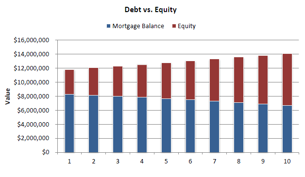 debt versus equity Debt and equity are the main sources of funding for all companies identifying the ideal combination of the two, that which offers the cheapest cost of capital, is a difficult but essential task for the finance function after examining the main features of funding by both debt and equity, it is .
